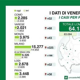Coronavirus: il punto  di Regione Lombardia  A Como 52 nuovi casi A Lecco sono 19