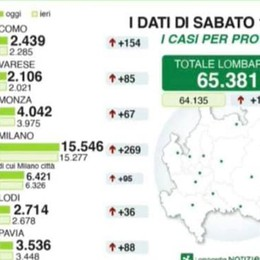 Coronavirus: il punto  di Regione Lombardia  Como +154 positivi,  Lecco +25, Sondrio +71