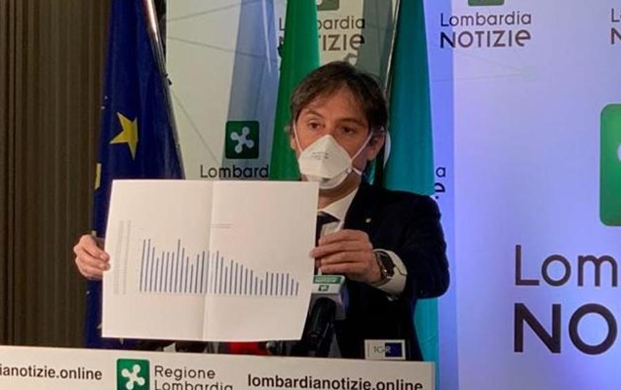 Coronavirus: il punto   di Regione Lombardia  Calano morti e terapie intensive