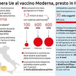 Via libera dell'Ue al vaccino dell'azienda statunitense Moderna