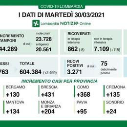 Covid: 368 positivi  in provincia di Como  Lecco 83, Sondrio 24