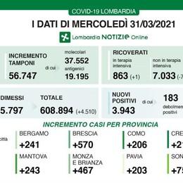 Covid, a Como 206 nuovi casi  A Lecco sono 171, a Sondrio 75